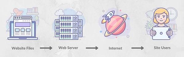 how-to-host-website.jpg