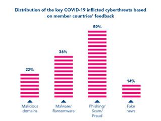Un informe de INTERPOL muestra una tasa alarmante de ciberataques a partir del COVID-19