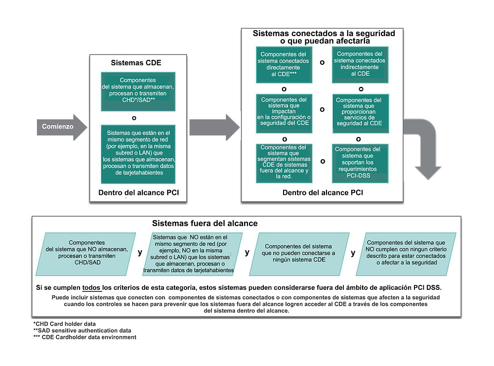 Alcance PCI-DSS