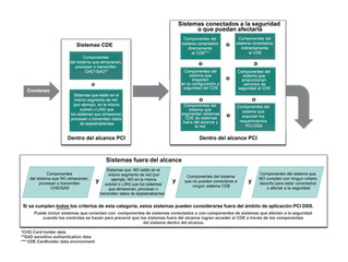 Guía para el alcance PCI-DSS y la segmentación de red de PCI Security Standards Council