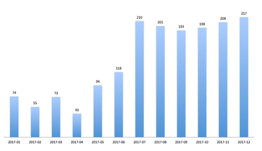 incidentes seguridad informática en 2017