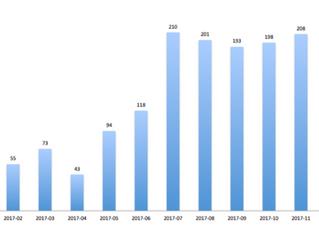 Estadísticas 2017: incidentes de seguridad informática