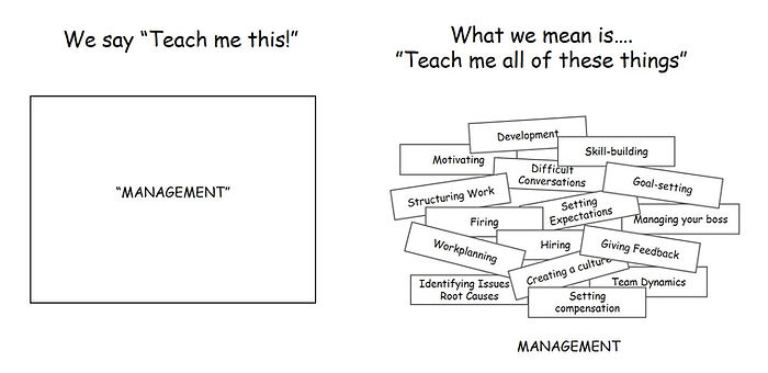 What is managment? Different piece of what makes a geat manger.