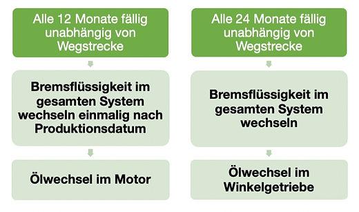 Boxer Factory Werkstatt BMW | Inspektion | Driving Area Wesendorf