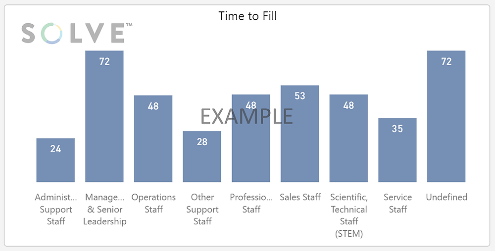 SOLVE Filters Time to Fill by Workforce Category