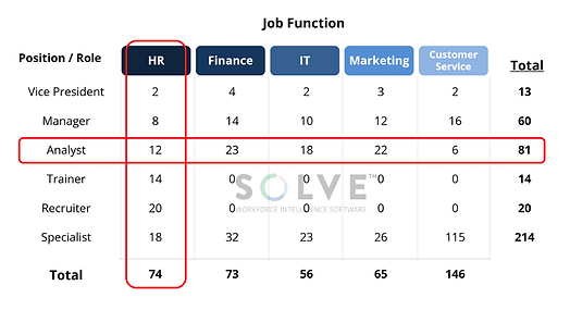 Example application of Job Classification Framework