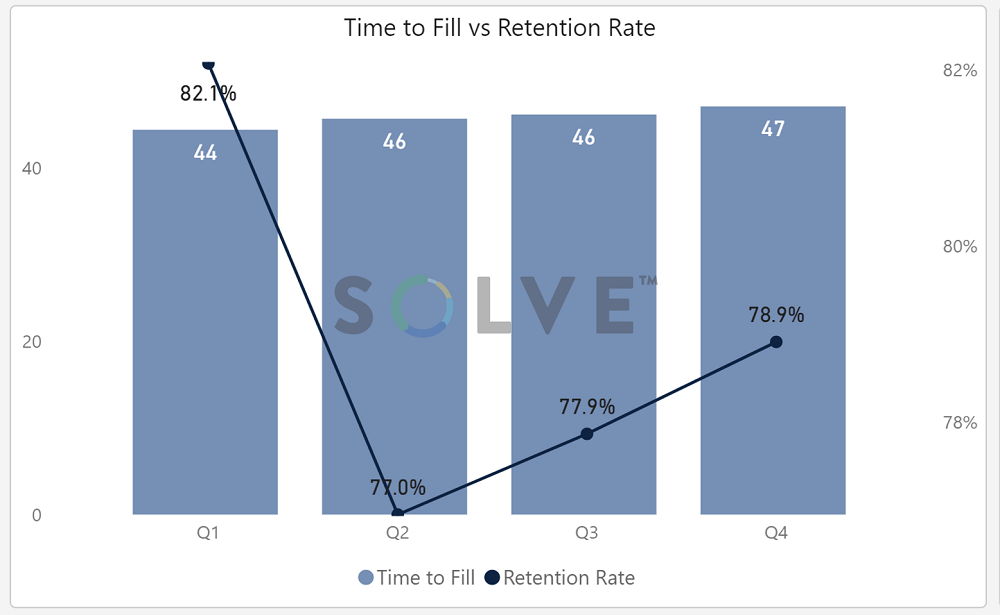 SOLVE compares Time to Fill vs. Retention Rate