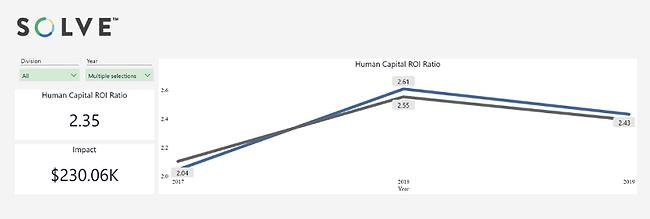 HC ROI Example 1