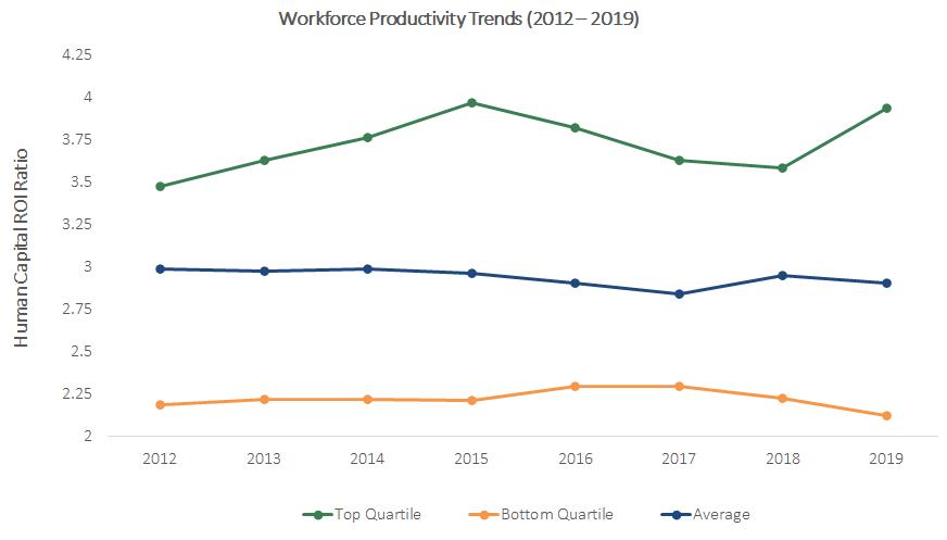 Growing Workforce Productivity gaps between top vs. middle vs bottom quartile