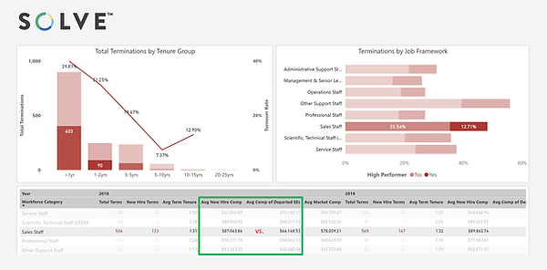 Figure 1: Comparing avg new hire compensation with avgcompensation of departed employees