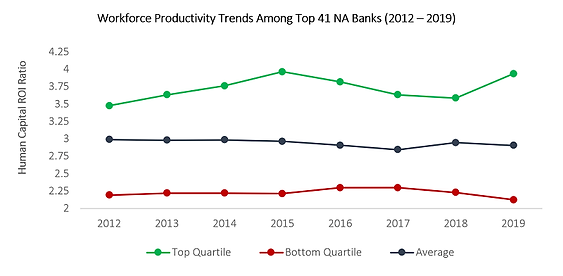 SOLVE Workforce Productivity Trends in NA Banking Sector