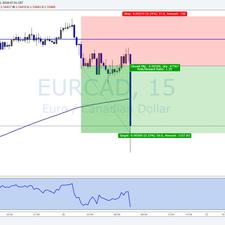 EUR/CAD TRADE