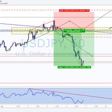 USD/JPY TRADE