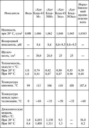 """Низкозамерзающая жидкость """"ТЕПЛОНОСИТЕЛЬ"""" - предназначена для использования в качестве рабочей жидкости в теплообменных аппаратах, а также в качестве теплоносителя в автономных системах отопления и хладагента в системах кондиционирования, с целью исключения размораживания теплосистем, разрыва труб и радиаторов при низких температурах.   """"ТЕПЛОНОСИТЕЛЬ"""" изготовлен на основе высокосортного этиленгликоля (моноэтиленгликоля) с применением оптимально подобранного пакета присадок, в который входят: антикоррозионные, антипенные, антиокислительные и термостабилизирующие присадки, обеспечивающие защиту систем от пенообразования, накипи и коррозии. По своим физическим и химическим свойствам он удовлетворяет требованиям ГОСТ 28084-89 """"Жидкости охлаждающие низкозамерзающие"""".   Имеется гигиенический сертификат   Пакет присадок, входящий в состав теплоносителя, многократно увеличивает срок службы труб, нагревательных и теплообменных аппаратов.  """"ТЕПЛОНОСИТЕЛЬ"""" позволяет производить пуско-наладочные"""