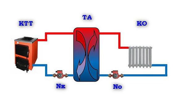 Проектируя систему отопления в доме, необходимо учитывать, что не всегда пик выработки тепла совпадает с пиком его потребления. Поэтому, учитывая рост цен на энергоносители, современные технологии стремятся усовершенствовать отопительное оборудование таким образом, чтобы была возможность использовать как можно большее количество тепла с наименьшими затратами в течение максимально продолжительного периода времени.  Одним из таких усовершенствований магистрали, является теплоаккумулятор. По сути это бак для накопления горячей воды. Принцип его работы основывается на высоком показателе теплоёмкости для воды – для нагревания воздуха на 4 0С необходимо охладить воду всего на 1 0С. Использование таких приспособлений, как теплоаккумулятор, позволяет ощутимо экономить затраты на отопление дома. Это устройство не относится к разряду сложных – его вполне возможно сделать своими руками, если есть желание избежать лишних финансовых расходов.