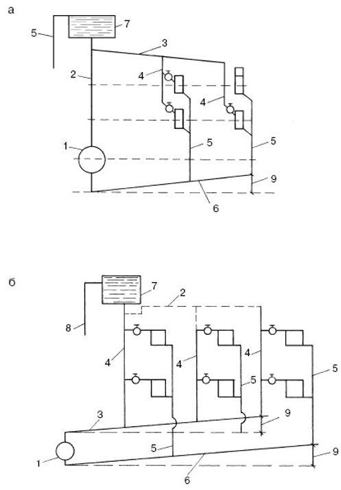 При отсутствии ли нестабильной подаче электроэнергии системы отопления частных домов часто организуют на базе схемы с естественной циркуляцией теплоносителя. Такая схема является полностью энергонезависимой, способна обеспечить нужды отопления небольших домов площадью до 60 – 70 м2. Материал статьи описывает принцип работы, устройство и виды системы с гравитационной циркуляцией, дает рекомендации по выбору материалов и монтажу.