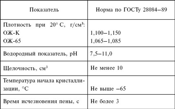 Теплоноситель является промежуточным телом, с помощью которого осуществляется перенос тепла от нагреваемого (охлаждаемого) воздуха помещения к нагревательному (холодильному) агрегату. В случаях остановки отопительной системы при температуре воздуха окружающей среды ниже нуля по Цельсию в целях предотвращения размораживания трубопровода используют НИЗКОЗАМЕРЗАЮЩИЙ ТЕПЛОНОСИТЕЛЬ.  ТЕПЛОНОСИТЕЛЬ изготавливается из высокосортного этиленгликоля и имеет отличные от воды теплофизические свойства – теплоемкость, плотность, теплопроводность и т.п., которые должны быть учтены при подборе оборудования, гидравлическом расчете систем.  При использовании в качестве рабочей жидкости НИЗКОЗАМЕРЗАЮЩЕГО ТЕПЛОНОСИТЕЛЯ системы трубопровода могут монтироваться и запускаться в работу при отрицательных температурах.
