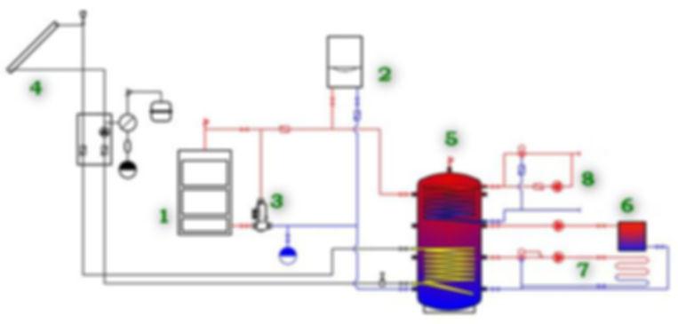 С другой стороны теплоаккумулирующую емкость надо подключить к системе отопления. Если подключаем только радиаторы, все просто — с одного из верхних выходов идет труба в трубопровод подачи, в нижний подключаем обратку. Но, в этом случае, возможен перегрев радиаторов. Когда вода в баке нагрета до температуры выше 60°C, это может быть опасным, а температура может быть 90°C и даже выше. При касании к таким горячим радиаторам, высока вероятность получения нешуточного ожога. К тому же в помещении явно будет жарко.