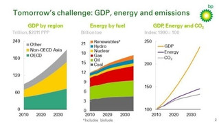 Energy trends, opportunities and challenges - BP Chairman's perspective