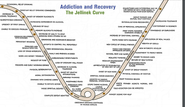 Addiction and recovery. The Jellinek Curve.