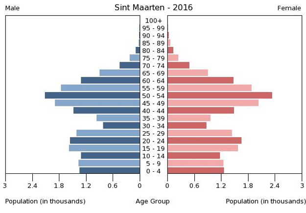 2016 Sint Maarten population by gender & age