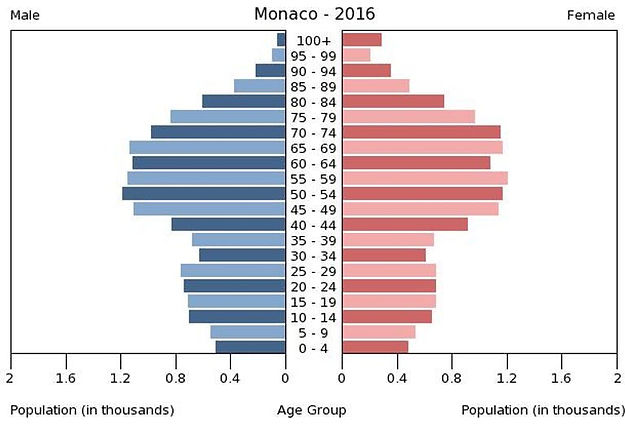 2016 Monaco population by gender & age