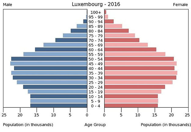 2016 Luxembourg population by gender & age
