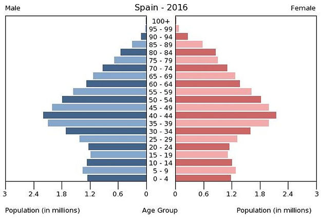 2016 Spain population by gender & age