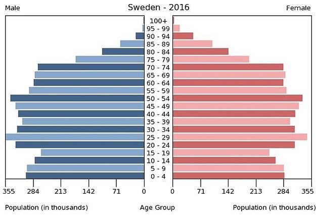 2016 Sweden population by gender & age