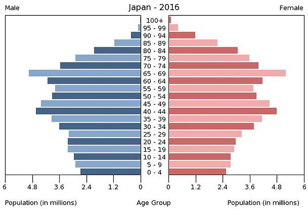 2016 Japan population by gender & age
