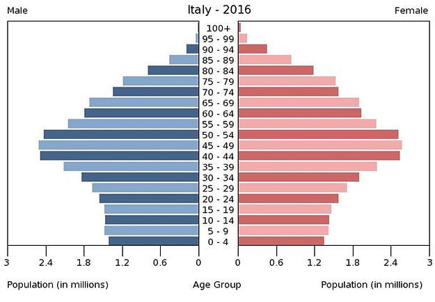 2016 Italy population by gender & age