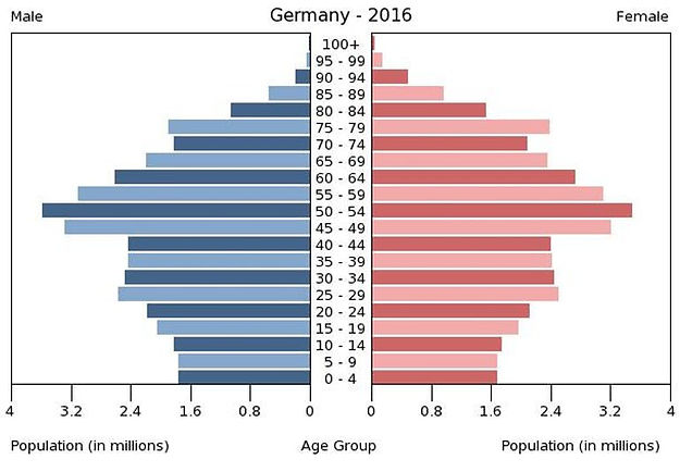 2016 Germany population by gender & age