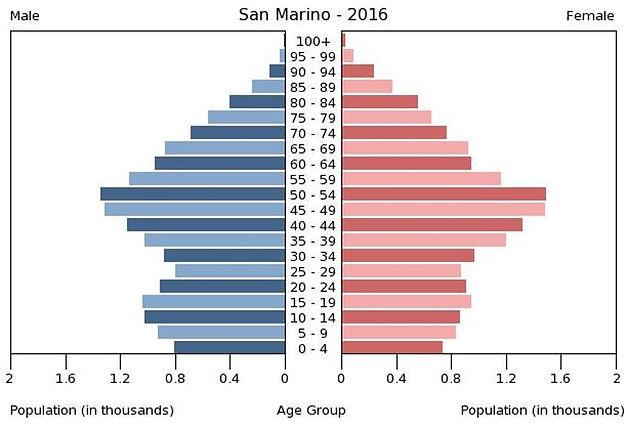 2016 San Marino population by gender & age