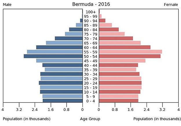 2016 Bermuda population by gender & age