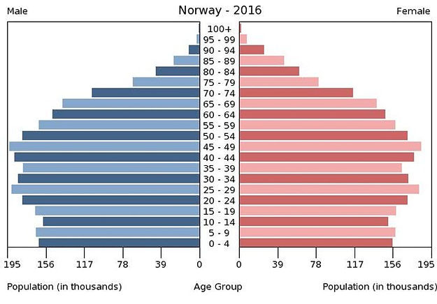 2016 Norway population by gender & age
