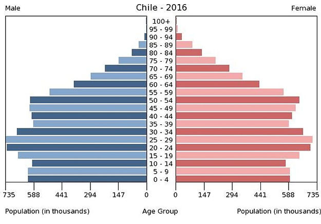 2016 Chile population by gender & age