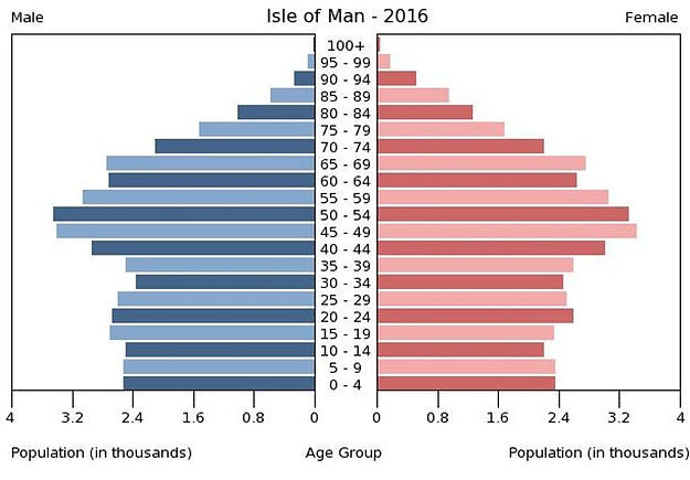 2016 Isle of Man population by gender & age