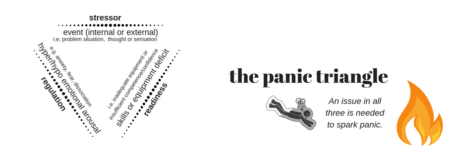 how panic starts in scuba divers: the panic triangle