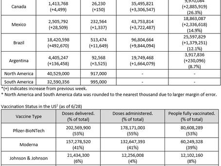 6/21 - 6/28 North America Healthcare Market Weekly Report