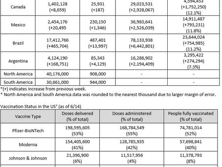 6/7 - 6/14 North America Healthcare Market Weekly Report