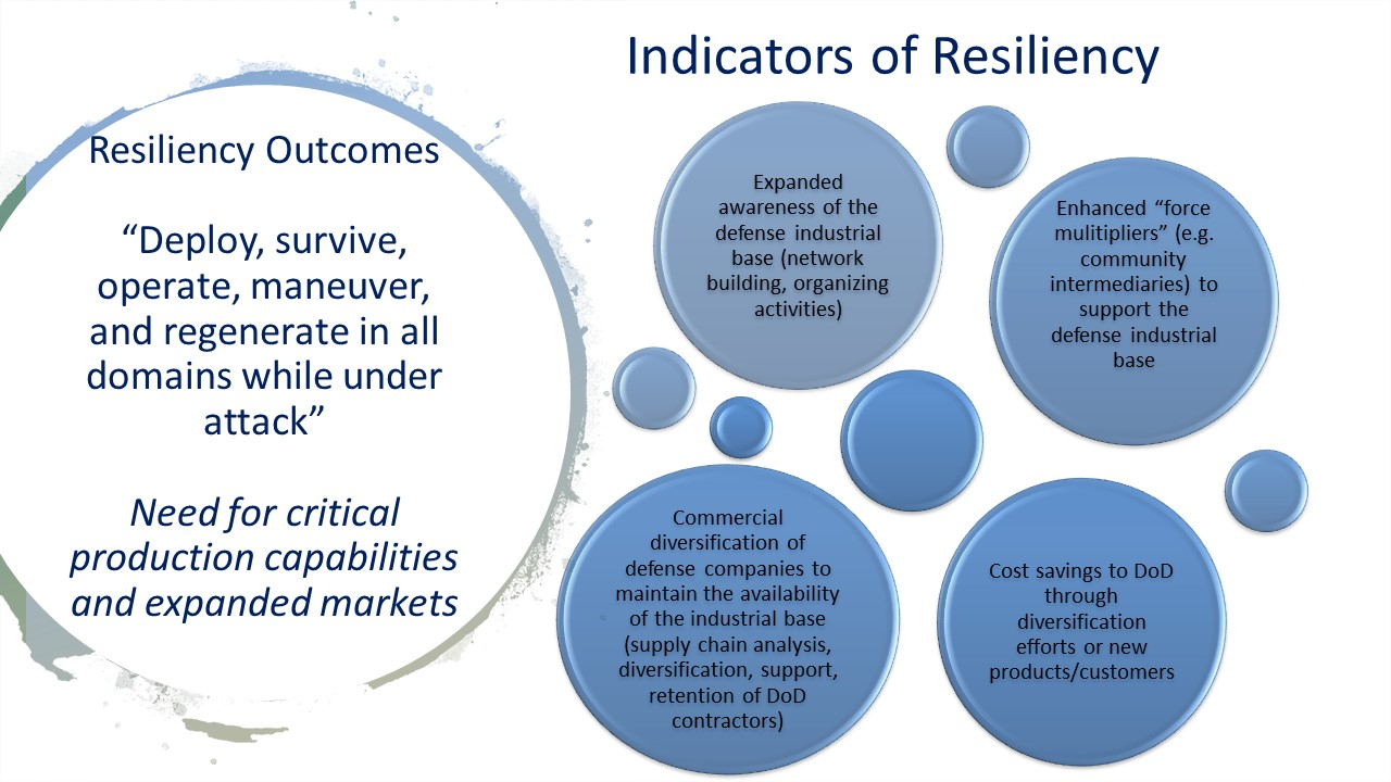 Indicators of Resiliency