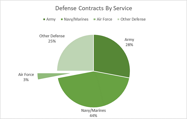 contracts by service.png
