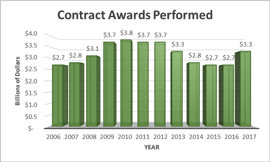 contract awards performed.png