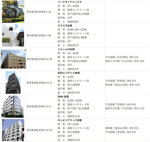 20200906 港区物件リスト_赤坂.jpg