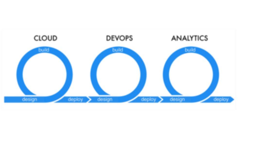 devops, cloud, analytics, agile process