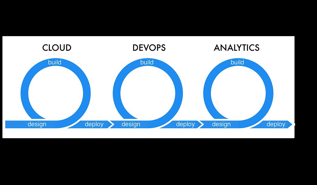 devops, cloud, analytics, agile process