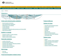 Australian Institute of Criminology