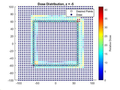 DOSE DISTRIBUTION - Z = -5