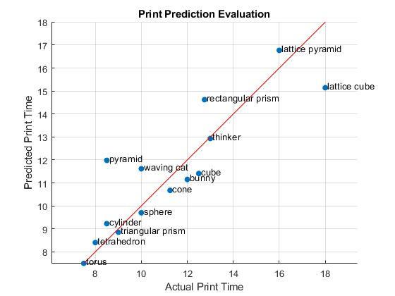 PRINT PREDICTION ACCURACY