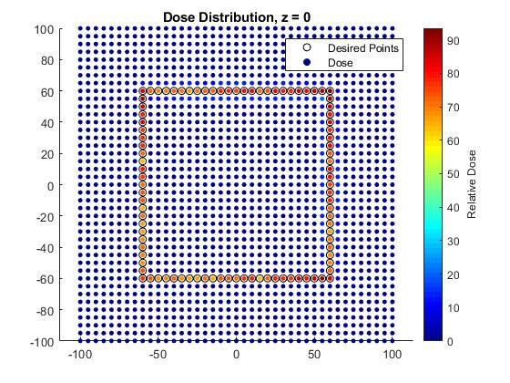 DOSE DISTRIBUTION - Z = 0